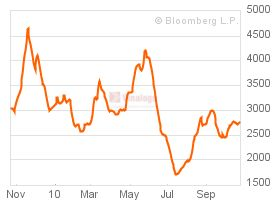 BDI-Bloomberg
