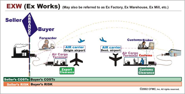 Điều kiện ExW - các bước công việc