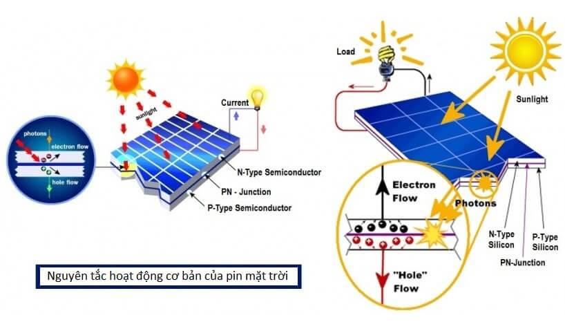 Hoạt động của tấm pin mặt trời