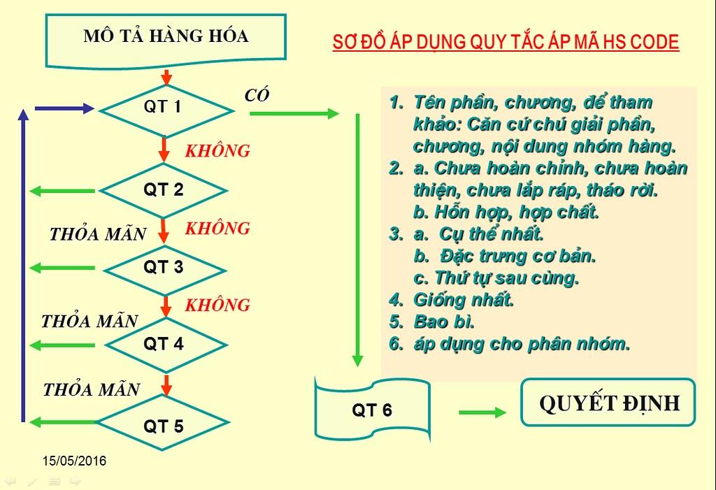 6 quy tắc áp mã HS