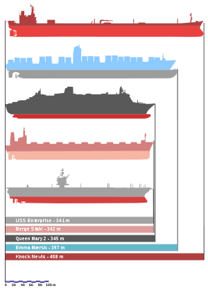 Comparison of the largest ships
